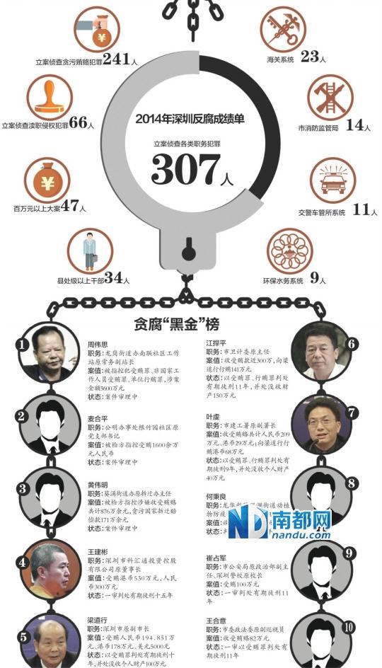 """2014年深圳反腐成绩单(注:以2012- 2014三年里纪检部门立案调查和法院已审理判决的""""落马""""官员为统计对象,按照涉案金额排列,从高到低,为不完全统计。)"""