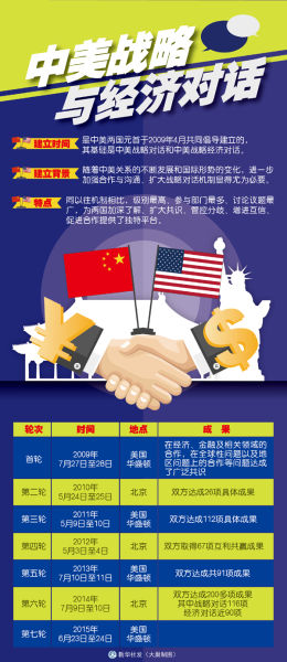 中美战略对话