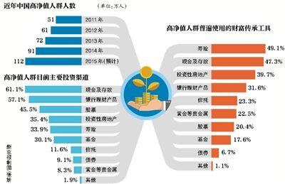 近年中国高净值人群人数