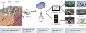 地震预警系统框图。