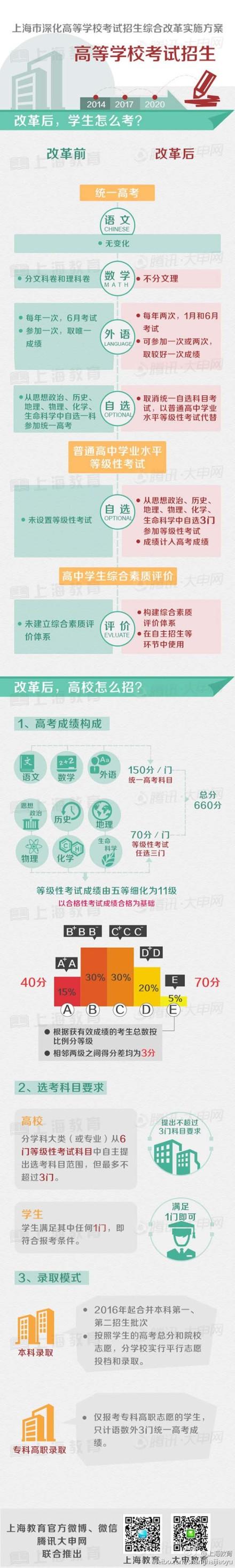 图解上海高考综合改革方案3