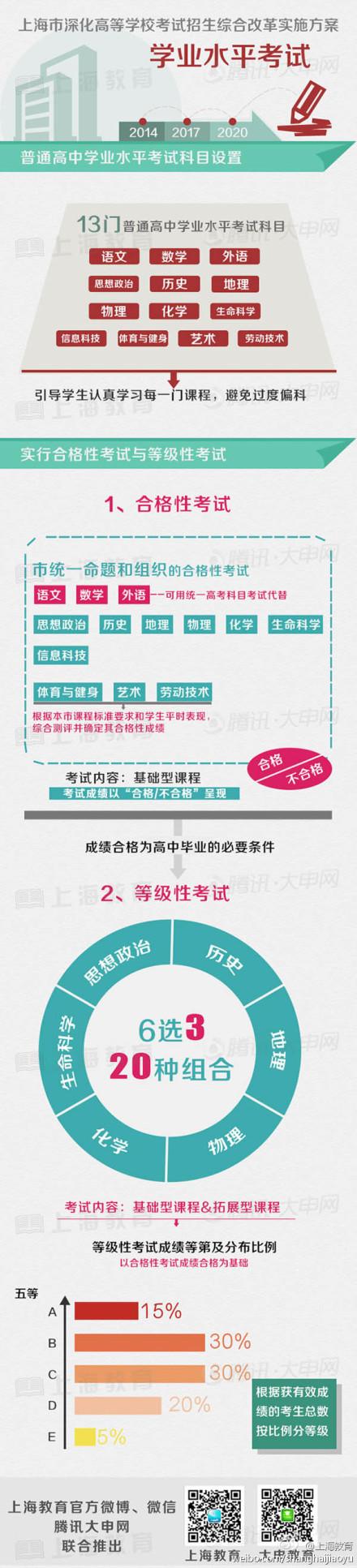 图解上海高考综合改革方案2