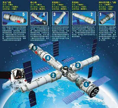 中国未来空间站示意图(图中5为中国在研货运飞船)