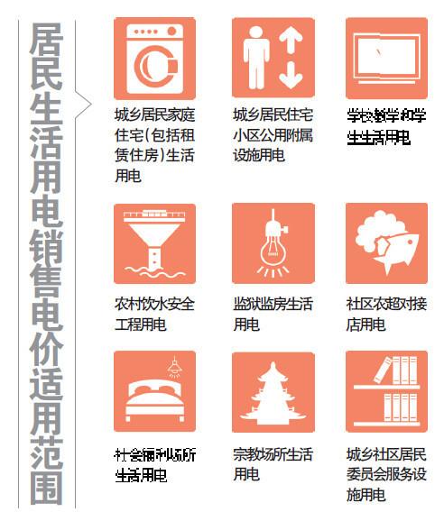湖南 小区公共设施采用居民用电价格