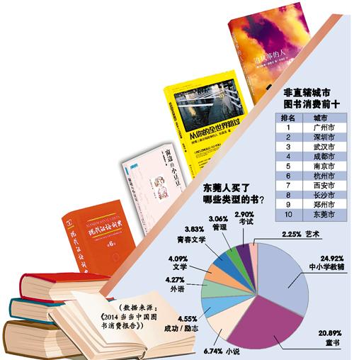 """莞人没文化?我们太低调!当当网发布2014年图书消费报告东莞入围""""非直辖城市图书消费十大城市""""全年买书超470万册"""