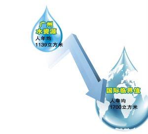 广州人年均水资源远低于国际水资源紧张临界值