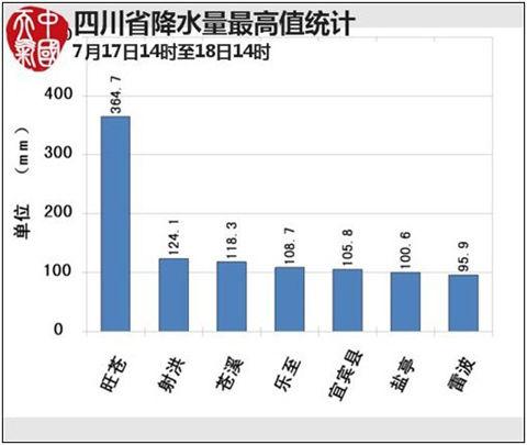 17日14时至18日14时降水量最高值统计图图片