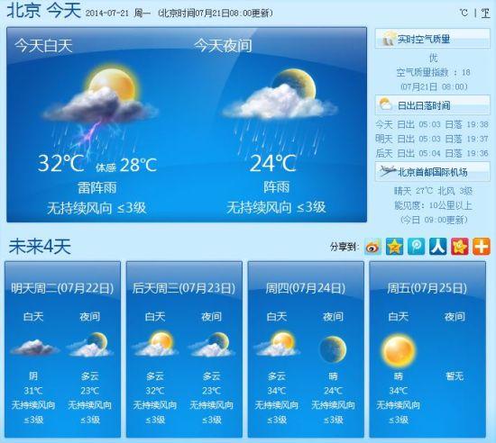 北京未来5天天气预报-北京今日迎降雨 高温闷热有望缓解