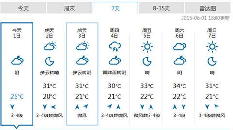 图为津7日内天气预报-天津迎来今年首个高温日 局地超39