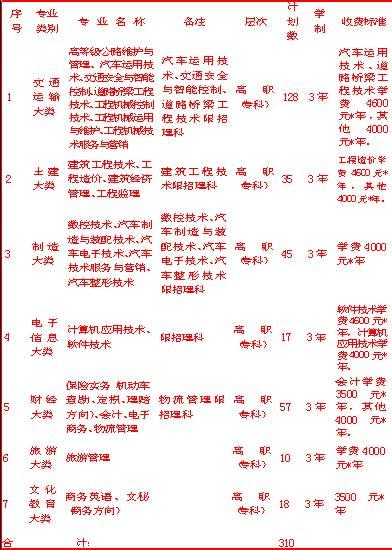 湖南交通职业技术学院2008年单独招生方案