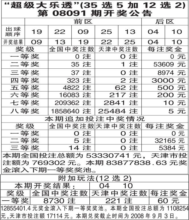 超级大乐透第08091期开奖公告