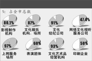 文化产业占经济总量的比值_传统文化手抄报