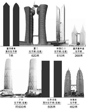 重庆将建全球最高摩天双子塔