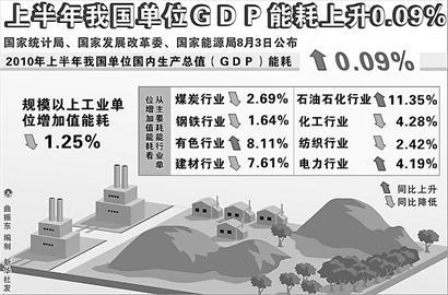 我国单位gdp能耗_我国最新gdp数据图