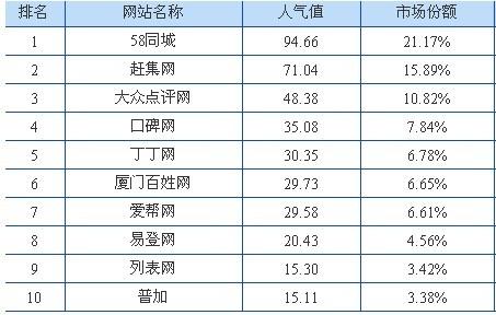 分类信息排行_88DB分类信息网展示最新上海婚纱摄影排行榜