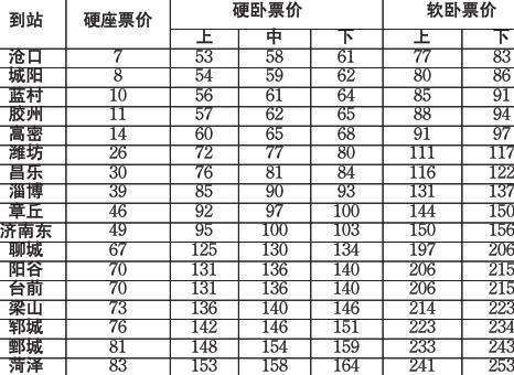 青岛至合肥的k694次列车无票;青岛至通化的1406次列车无票;青岛至