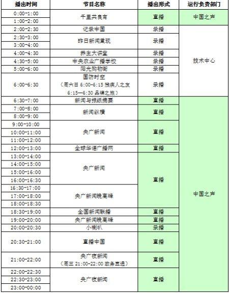 中国之声再度改版+10月8日起执行新节目时间