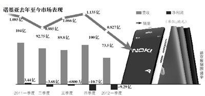 分析认为,诺基亚持续亏损是由于其在智能手机市场份额持续下滑,并且与