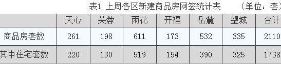 9月第二周长沙新房网签2110套环比下滑14.2%