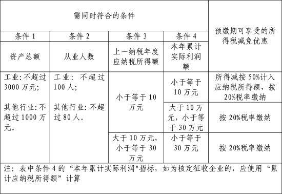 广州市小微企业7月起享受所得税减免优惠更便
