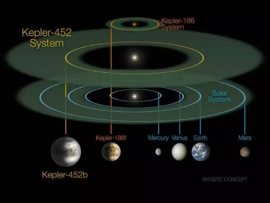 """关于""""另一个地球""""你应该知道的十个问题"""
