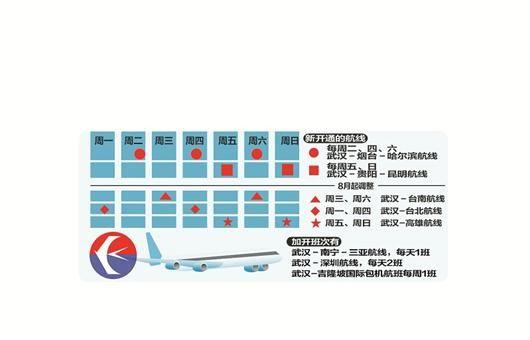东航增开航线加密航班