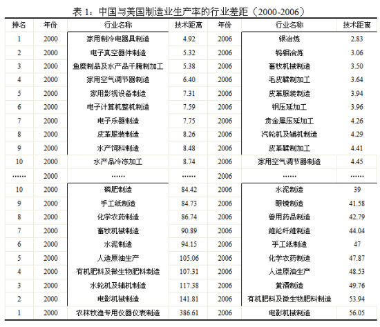 中美制造业生产率行业差距