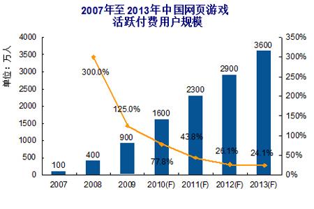 2007-2013年中国网页游戏活跃付费用户规模
