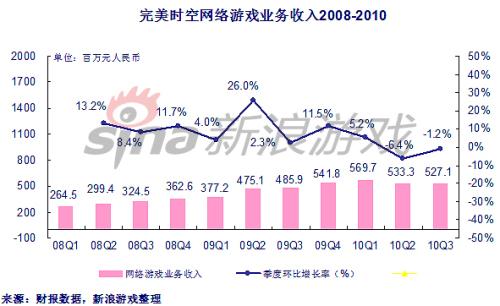完美时空2010三季度收入