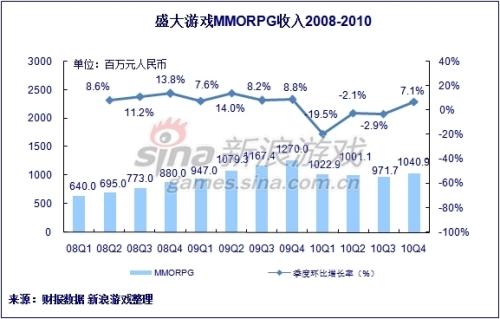 盛大游戏2010年四季度MMORPG收入