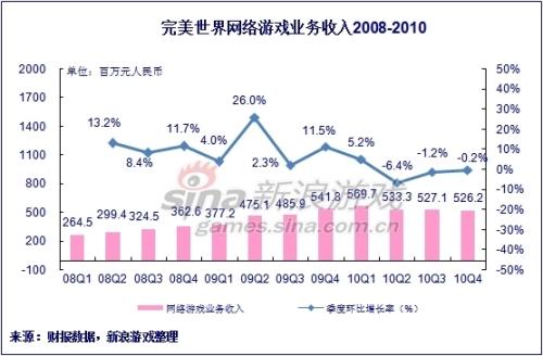 完美世界网游收入2008-2010