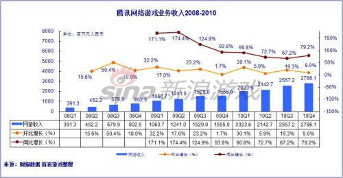 腾讯游戏2010年收入变化