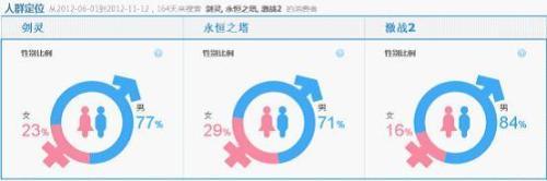 韩式网游代表作的用户人群定位