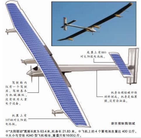 太阳能飞机构造示意图