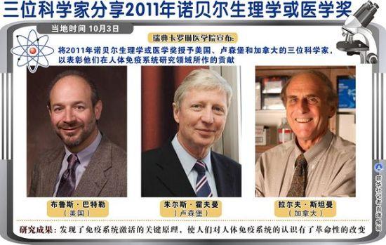 图表:三位科学家分享2011年诺贝尔生理学或医学奖 新华社记者 肖潇 编制
