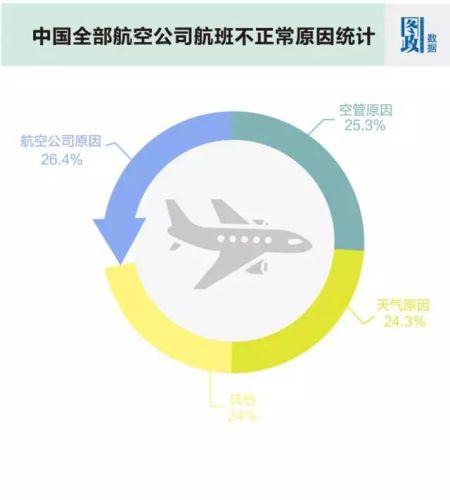 航班准点率排名:中国航企惨遭垫底