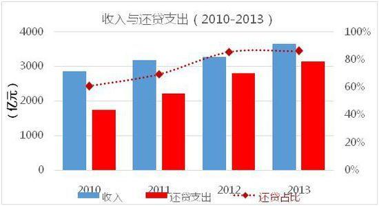 媒体解读《2013年全国收费公路统计公报》