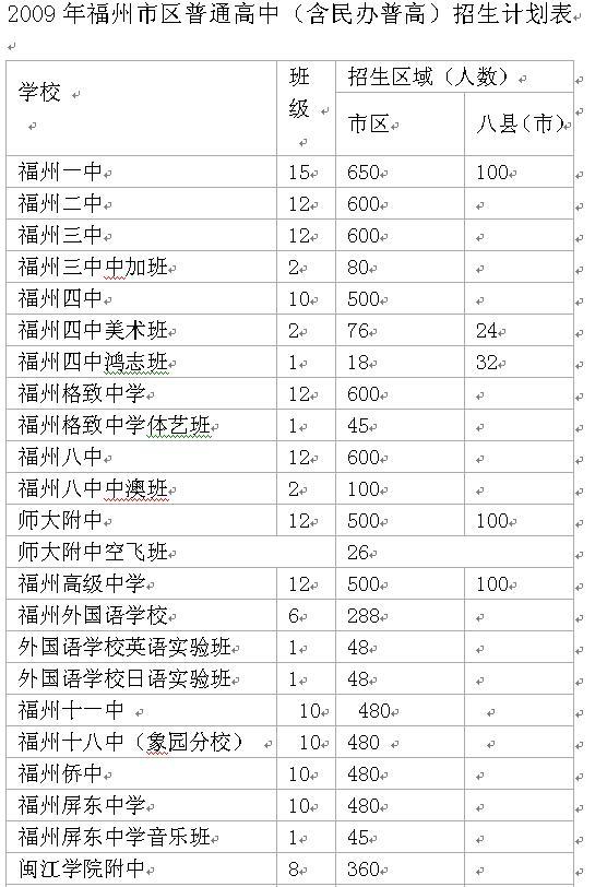 2009年中招福州普高共减招1357人