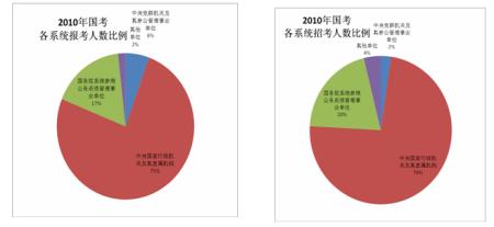 2010年国考各系统招报考人数比例