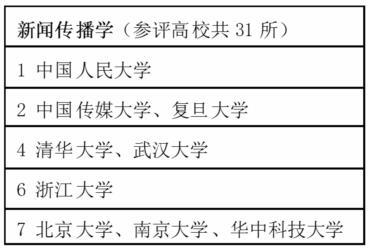 华中科技大学之新闻传播学学科排名
