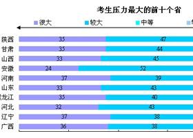 近三个月来82%的陕西考生压力最大