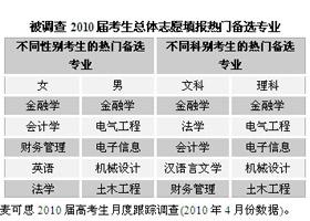金融学是2010届考生最热门的备选专业