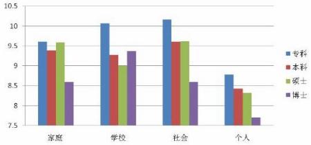 调查:大学生就业压力主要来自社会