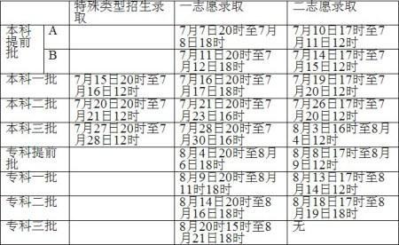 河北省2010年高招录取日程