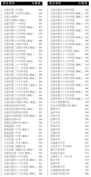 ★杭州省城普通高中中考16日录取-开始录取-无篮球山西高中图片