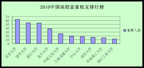 2010中国高校富豪校友排行榜 北大第一