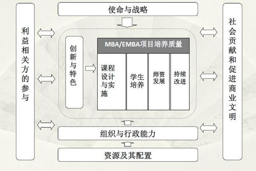 中国高质量MBA认证的标准