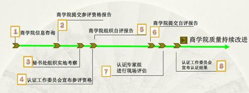中国高质量MBA认证流程