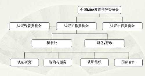 中国高质量MBA认证的组织执行