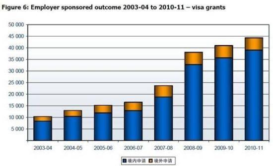 (图一)2003年度―2011年度澳大利亚雇主担保类别签证获批情况